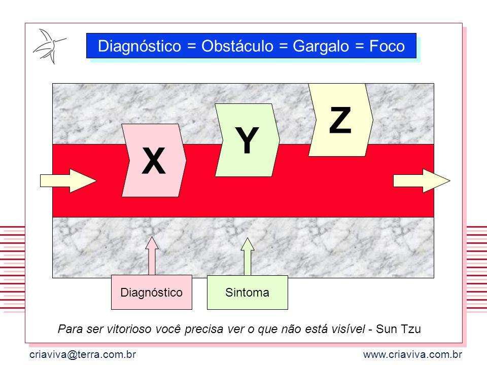 Diagnóstico = Obstáculo = Gargalo = Foco