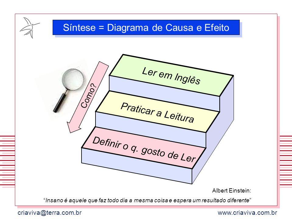 Síntese = Diagrama de Causa e Efeito