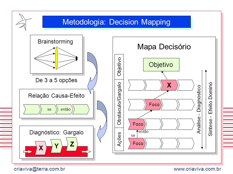 Metodologia: Decision Mapping