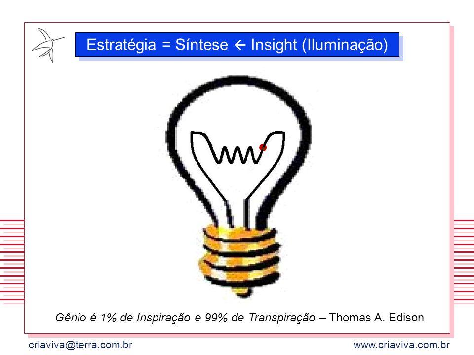 Estratégia = Síntese  Insight (Iluminação)