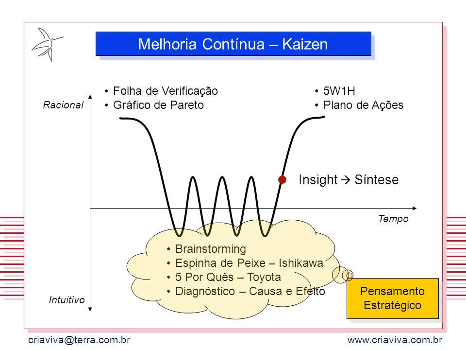 Melhoria Contínua – Kaizen