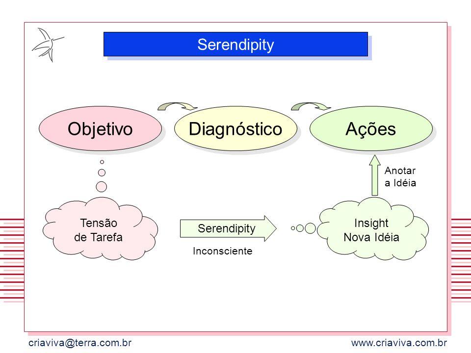 Objetivo Diagnóstico Ações Serendipity Tensão de Tarefa