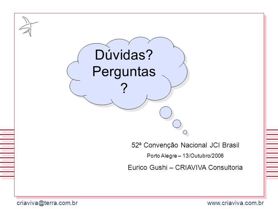 Dúvidas Perguntas 52ª Convenção Nacional JCI Brasil