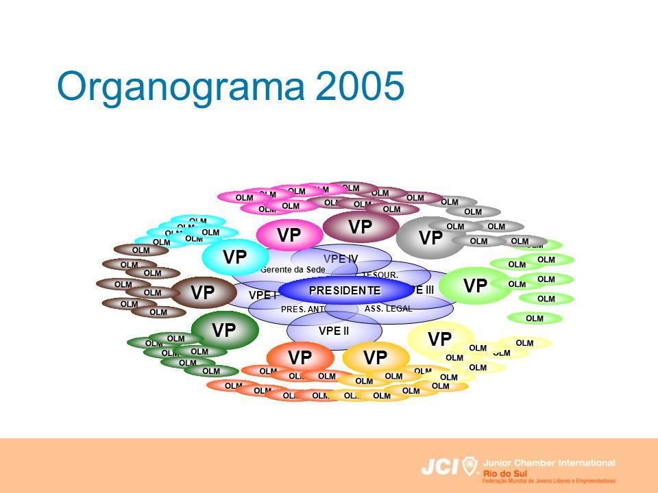 Organograma 2005 VP VP VP VP VP VP VP VP VP VP VPE IV VPE III