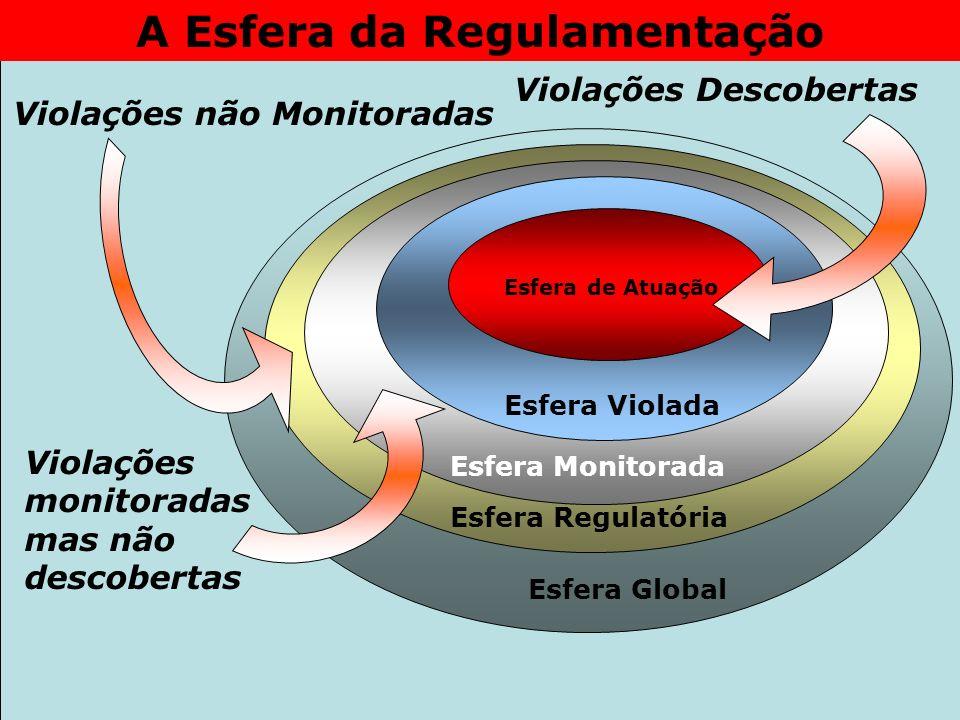 A Esfera da Regulamentação