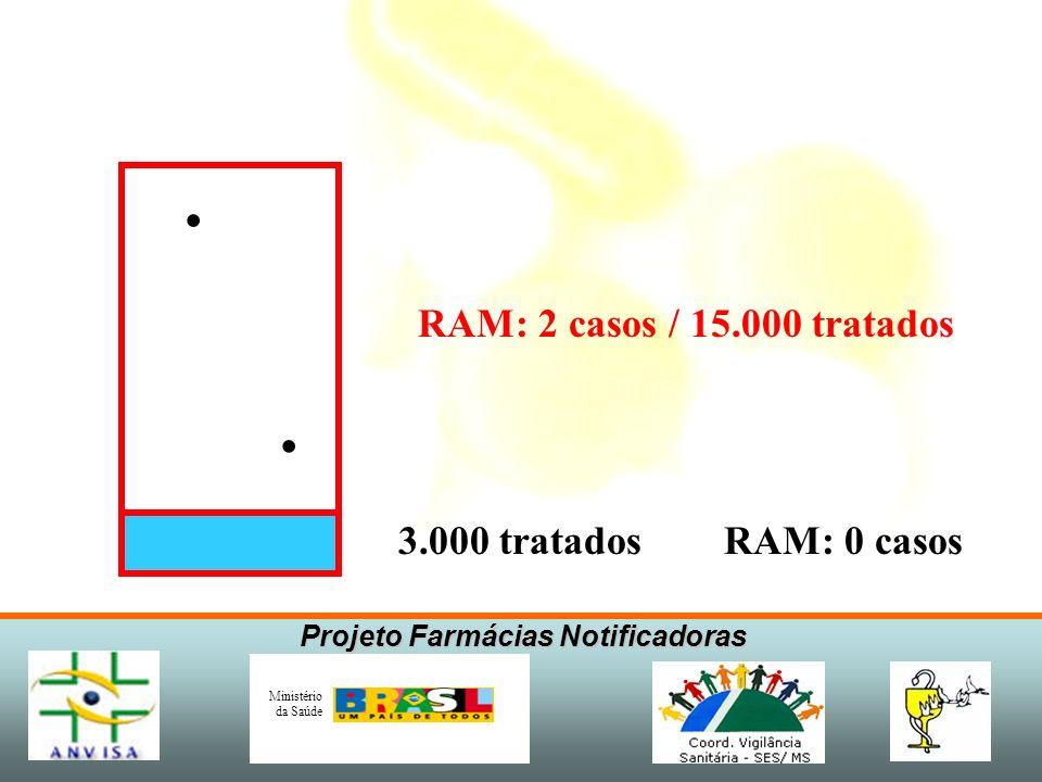 RAM: 2 casos / 15.000 tratados 3.000 tratados RAM: 0 casos