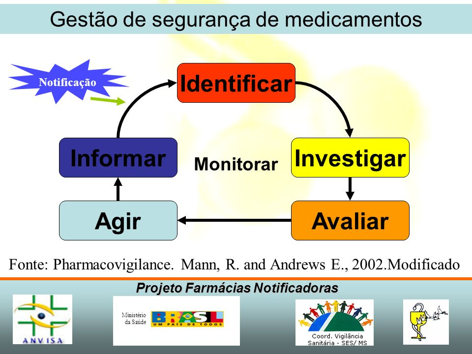 Gestão de segurança de medicamentos