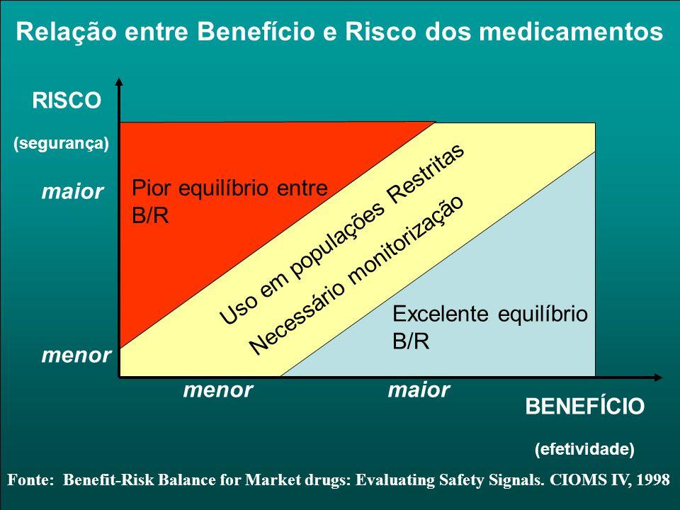 Relação entre Benefício e Risco dos medicamentos