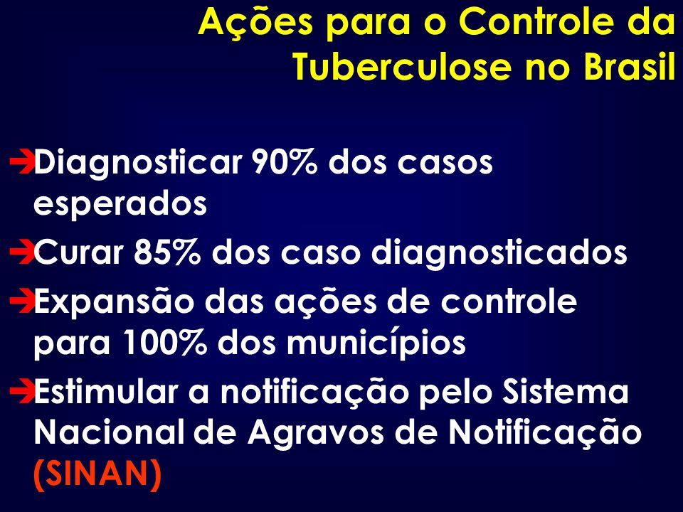 Ações para o Controle da Tuberculose no Brasil
