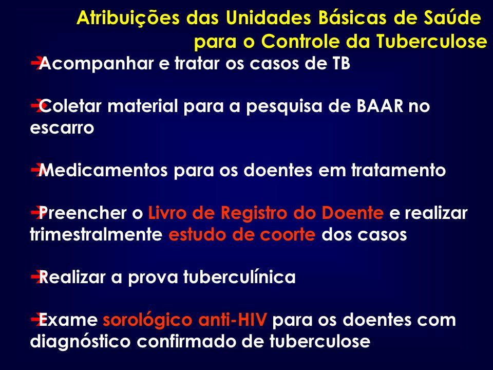 Atribuições das Unidades Básicas de Saúde