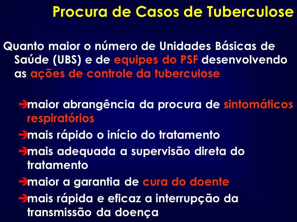 Procura de Casos de Tuberculose