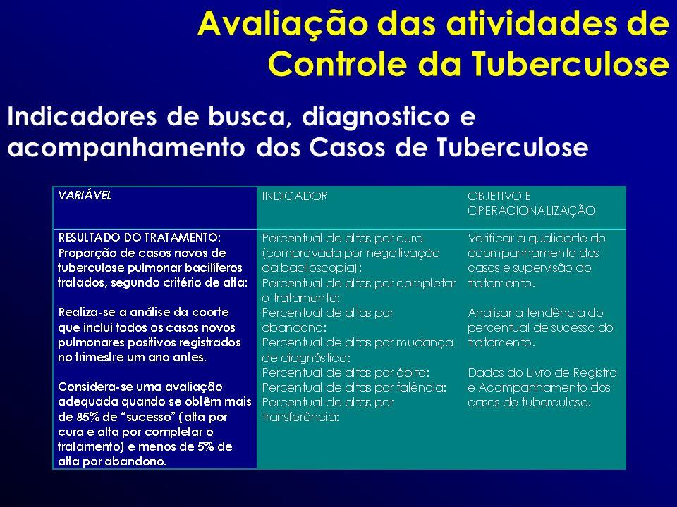 Avaliação das atividades de Controle da Tuberculose