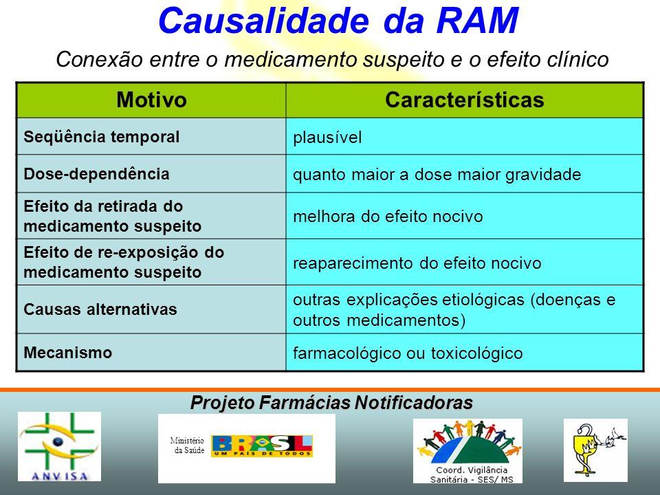 Causalidade da RAM Conexão entre o medicamento suspeito e o efeito clínico