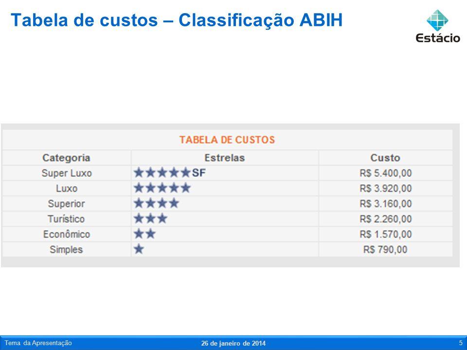 Tabela de custos – Classificação ABIH