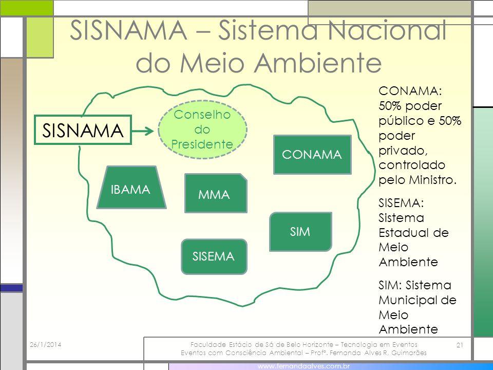 SISNAMA – Sistema Nacional do Meio Ambiente