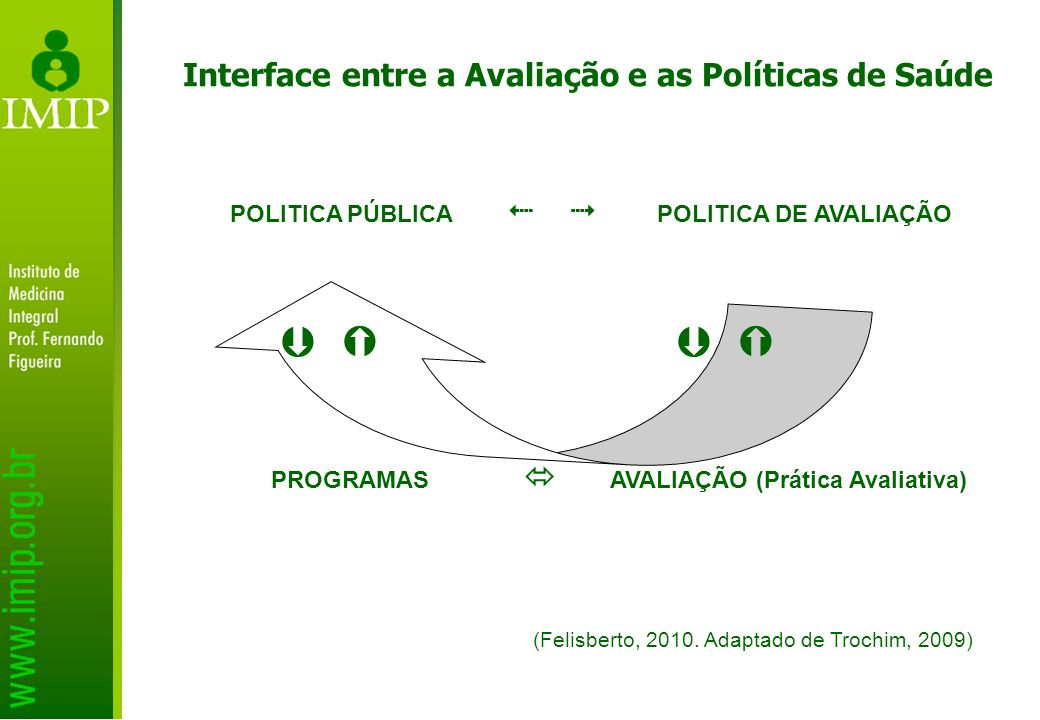 Interface entre a Avaliação e as Políticas de Saúde