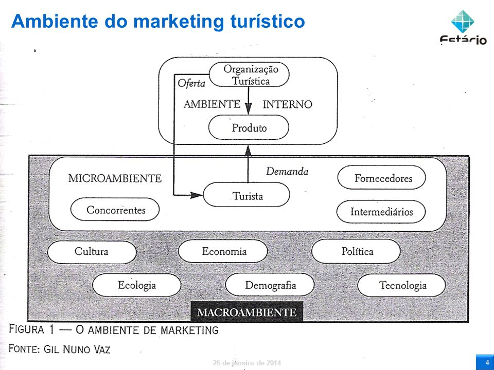 Ambiente do marketing turístico