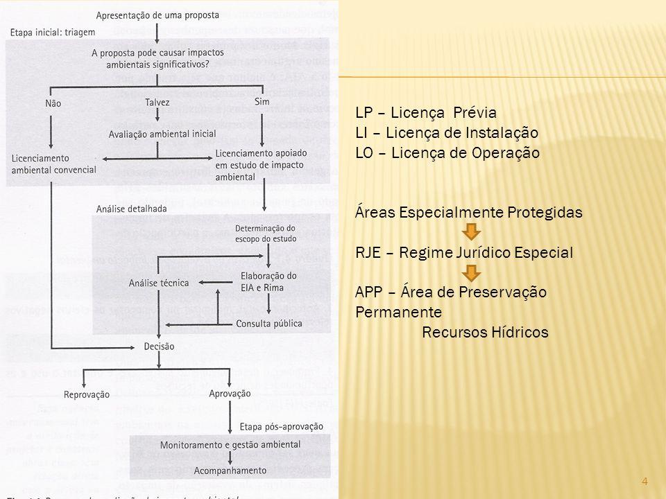LP – Licença Prévia LI – Licença de Instalação. LO – Licença de Operação. Áreas Especialmente Protegidas.