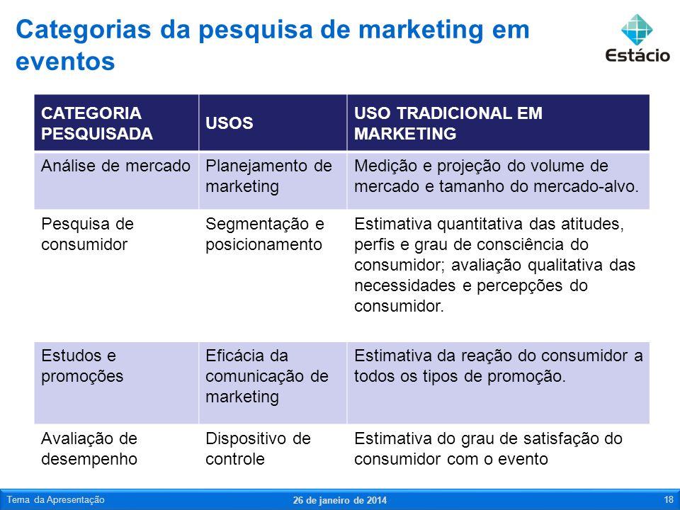 Categorias da pesquisa de marketing em eventos