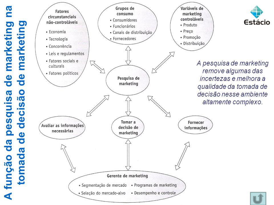 A função da pesquisa de marketing na tomada de decisão de marketing