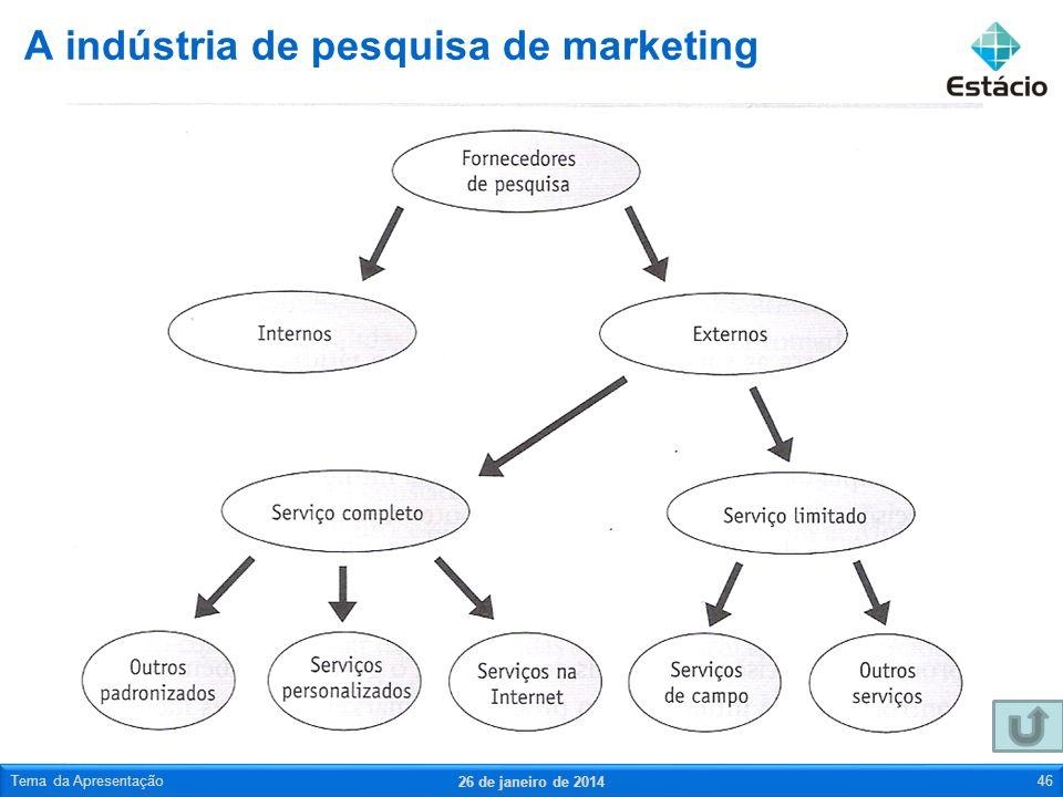 A indústria de pesquisa de marketing