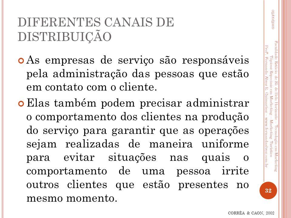 DIFERENTES CANAIS DE DISTRIBUIÇÃO