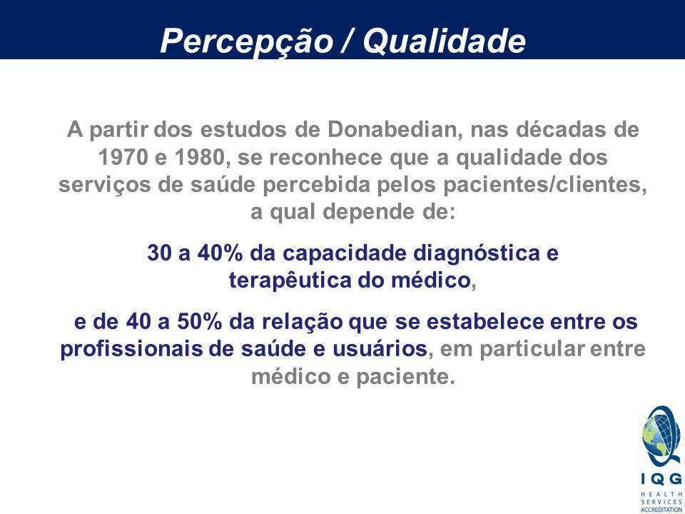 30 a 40% da capacidade diagnóstica e terapêutica do médico,