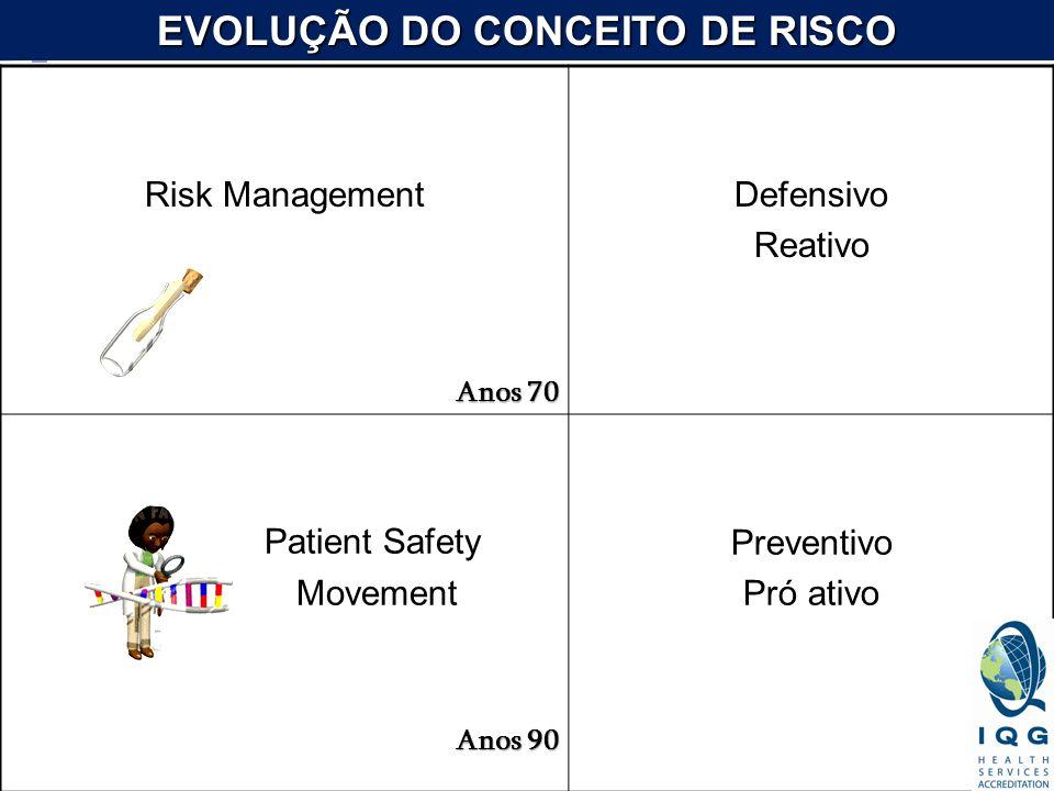 EVOLUÇÃO DO CONCEITO DE RISCO