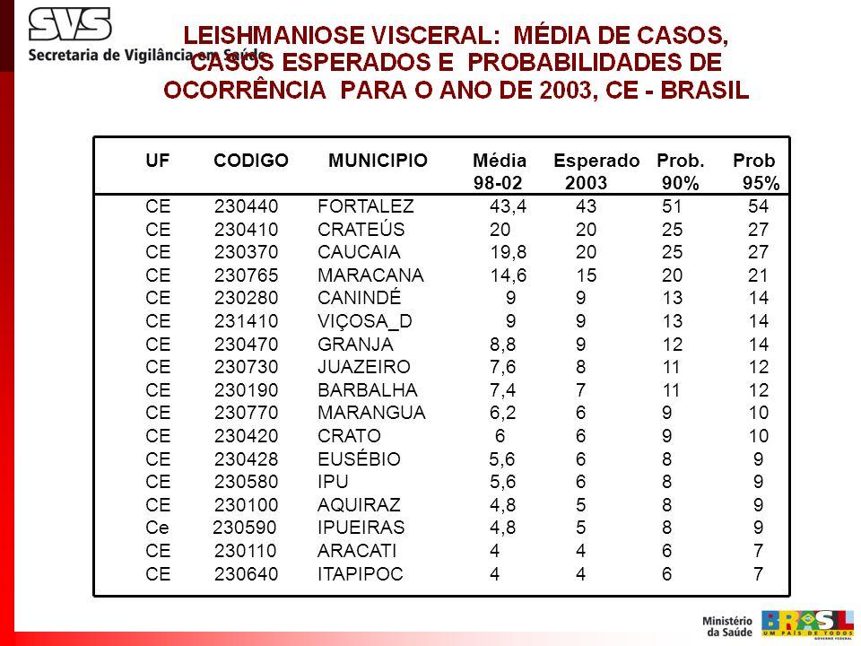 UF CODIGO MUNICIPIO Média Esperado Prob. Prob