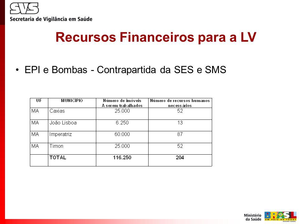 Recursos Financeiros para a LV
