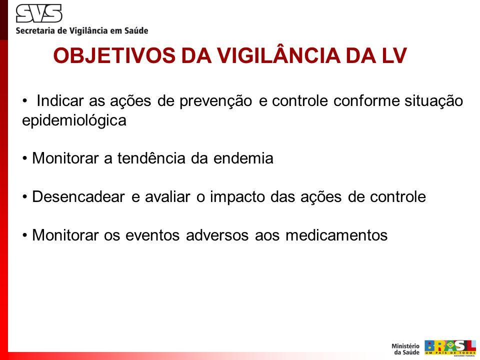 OBJETIVOS DA VIGILÂNCIA DA LV
