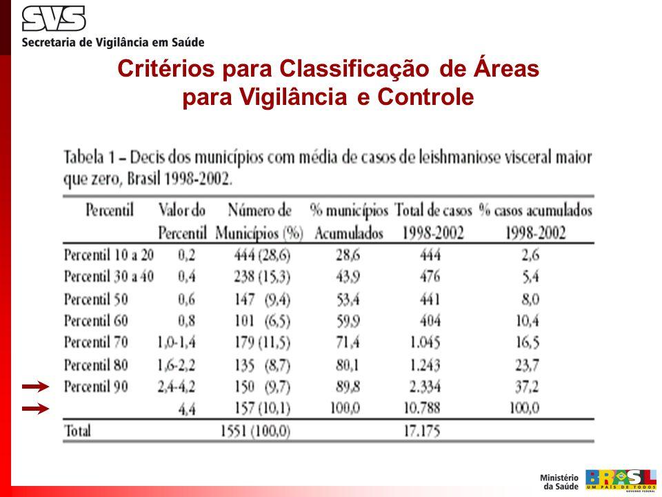 Critérios para Classificação de Áreas para Vigilância e Controle