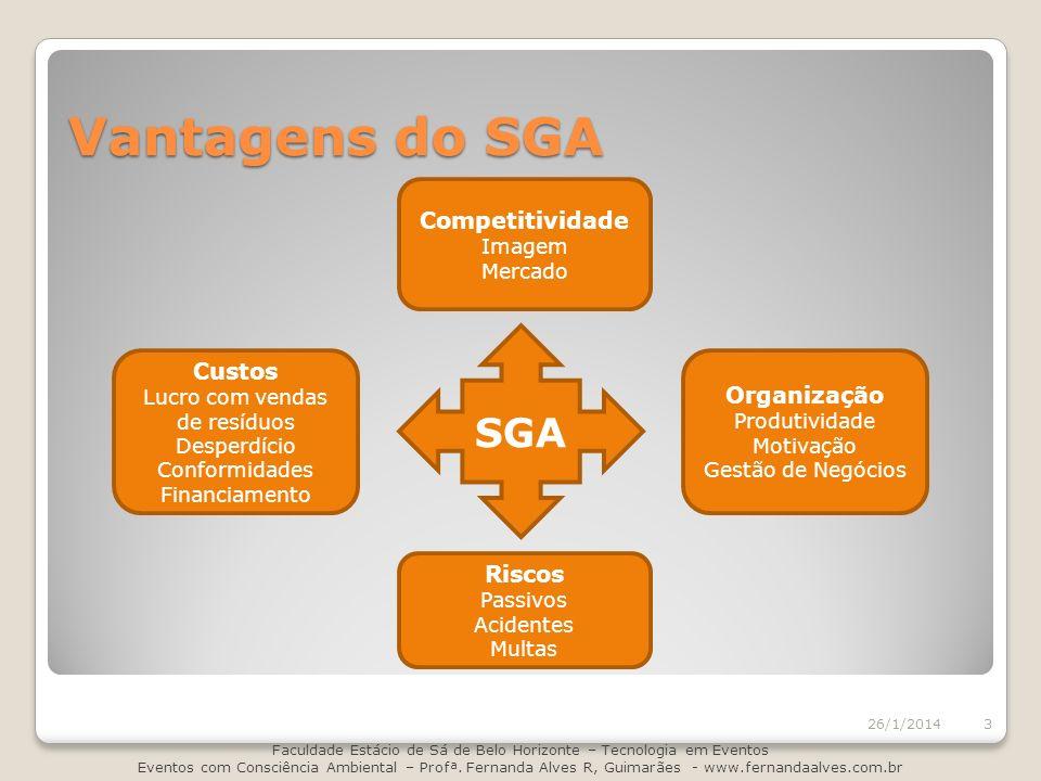 Vantagens do SGA SGA Competitividade Custos Organização Riscos Imagem