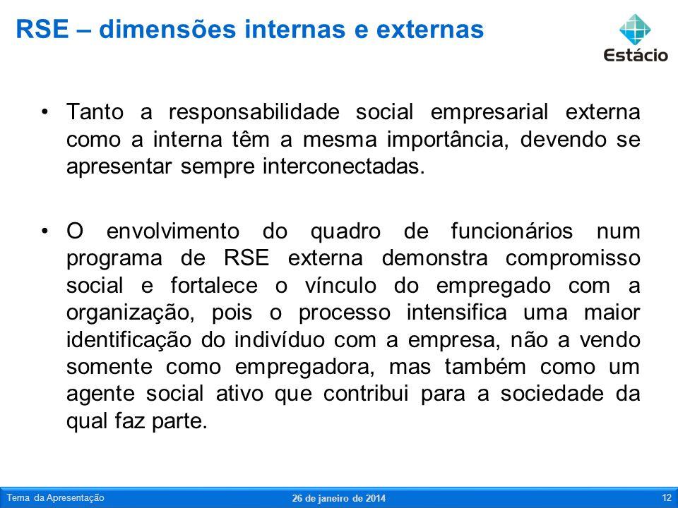 RSE – dimensões internas e externas
