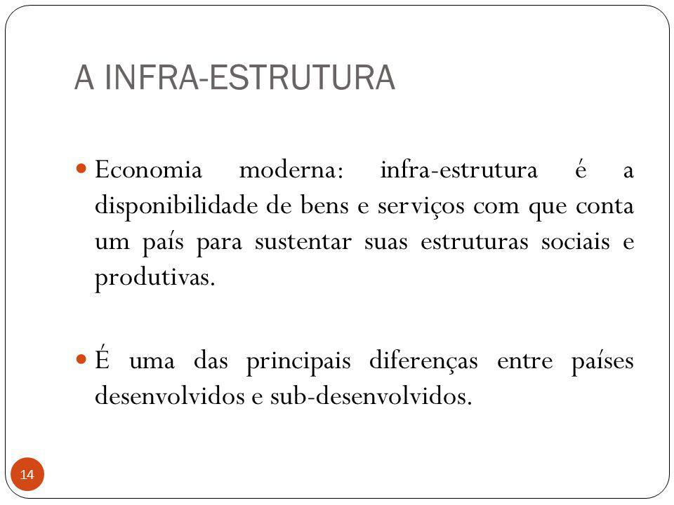 A Infra-estrutura
