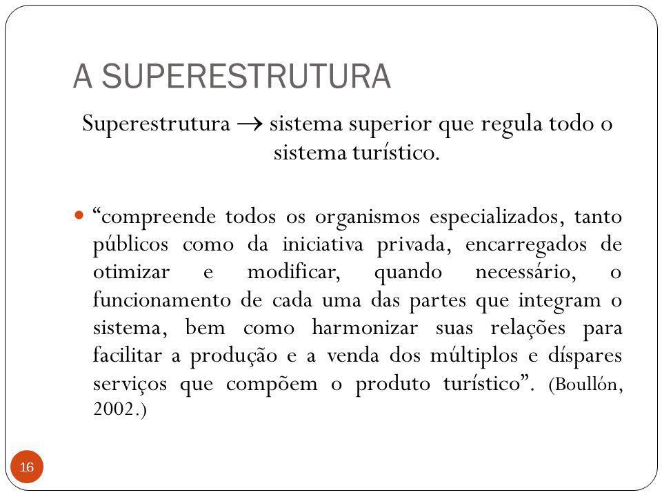 Superestrutura  sistema superior que regula todo o sistema turístico.