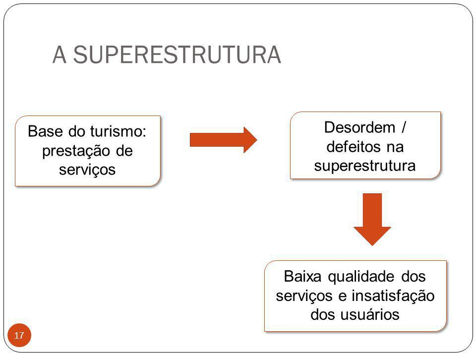 A SUPERESTRUTURA Desordem / defeitos na superestrutura