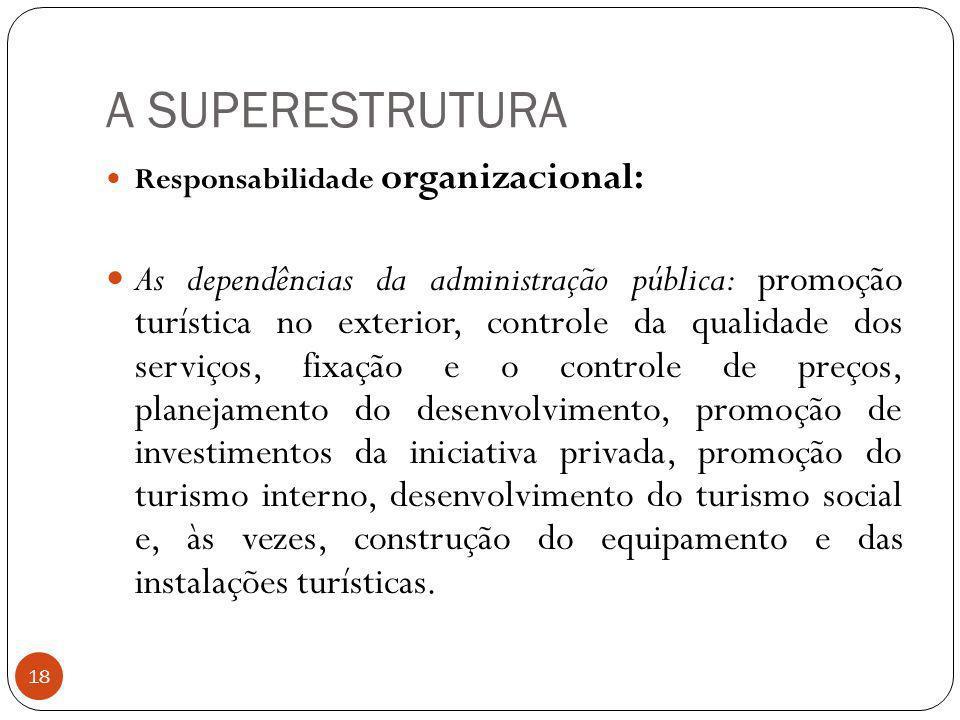 A SUPERESTRUTURA Responsabilidade organizacional: