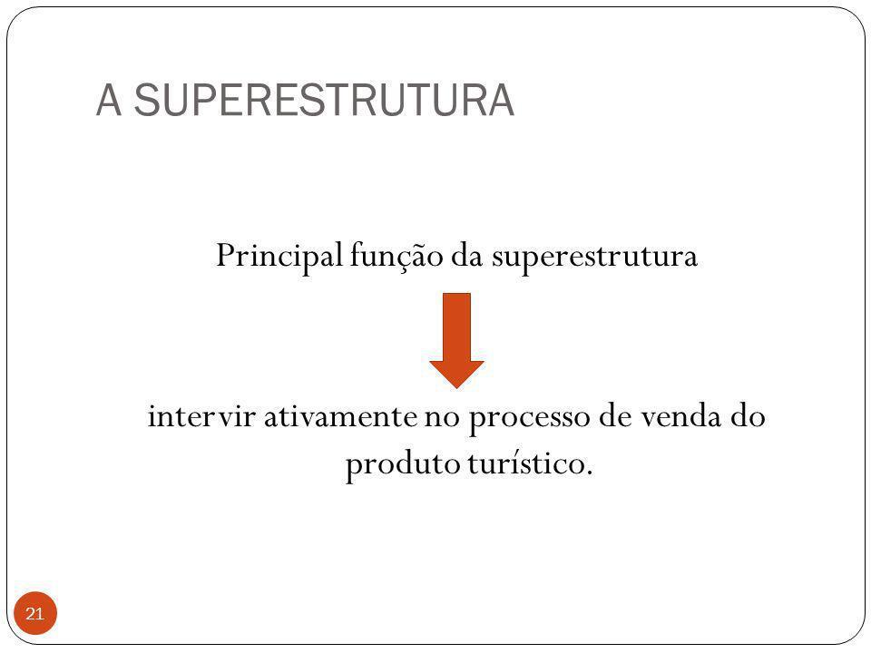 A SUPERESTRUTURA Principal função da superestrutura intervir ativamente no processo de venda do produto turístico.