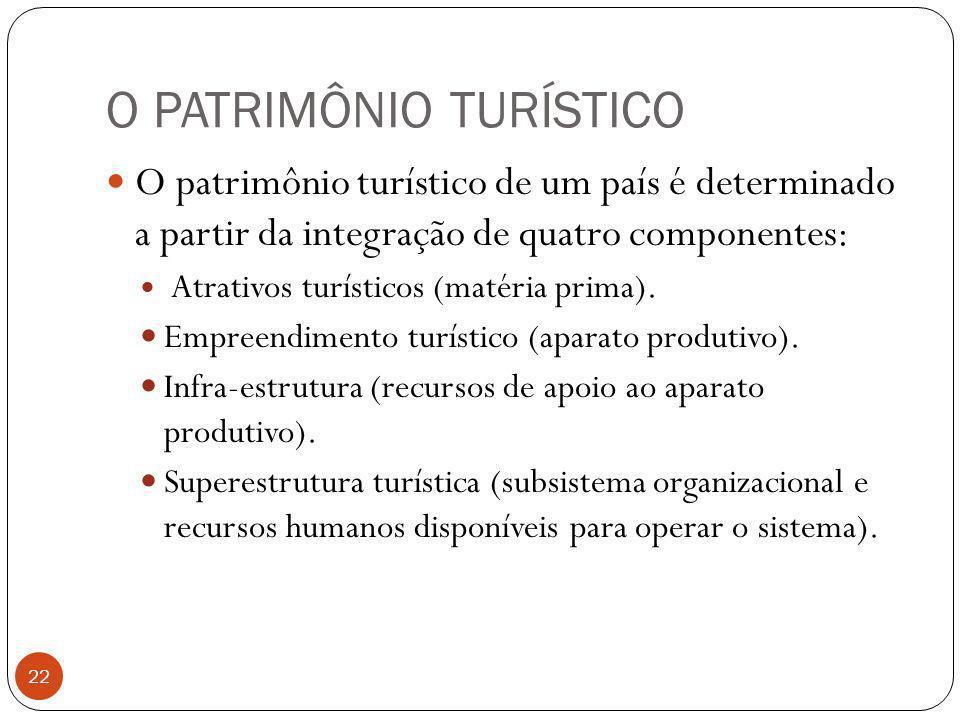 O PATRIMÔNIO TURÍSTICO
