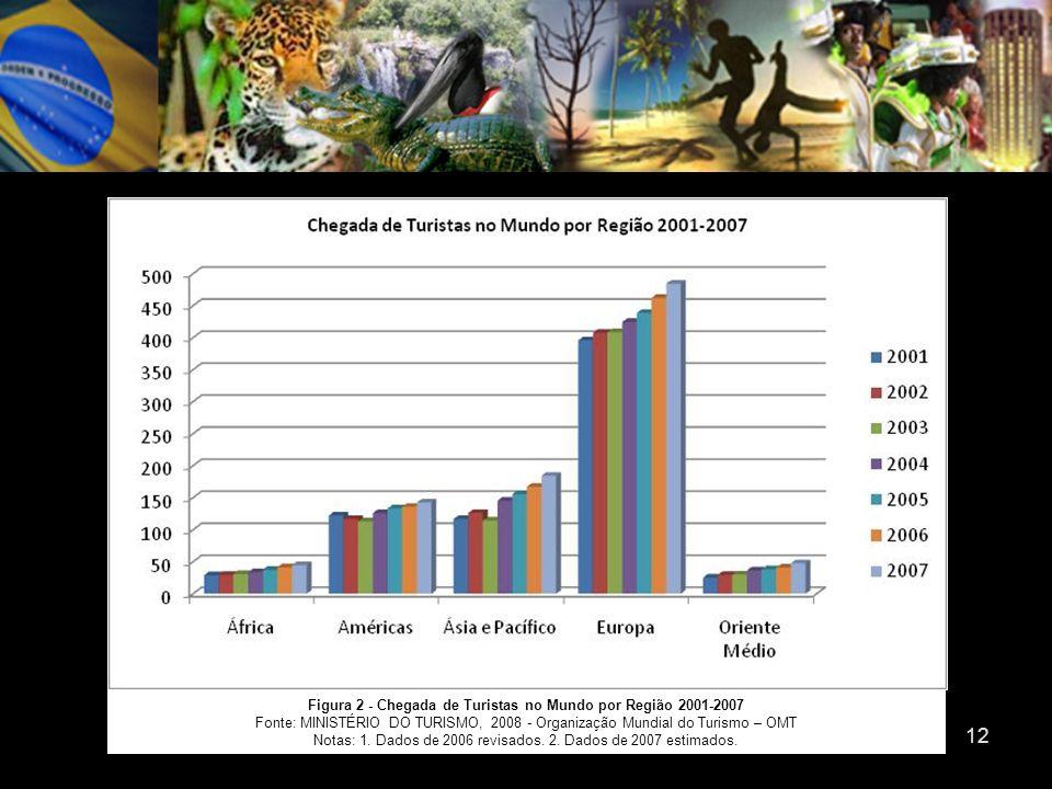 Figura 2 - Chegada de Turistas no Mundo por Região 2001-2007