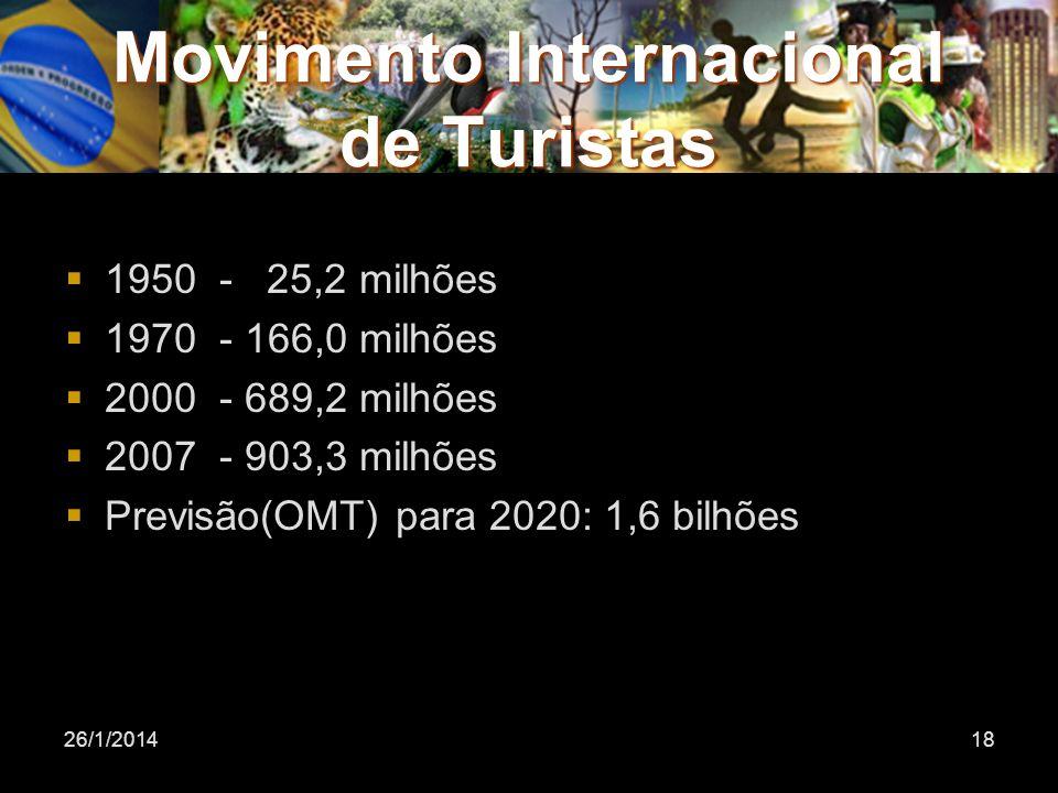 Movimento Internacional de Turistas