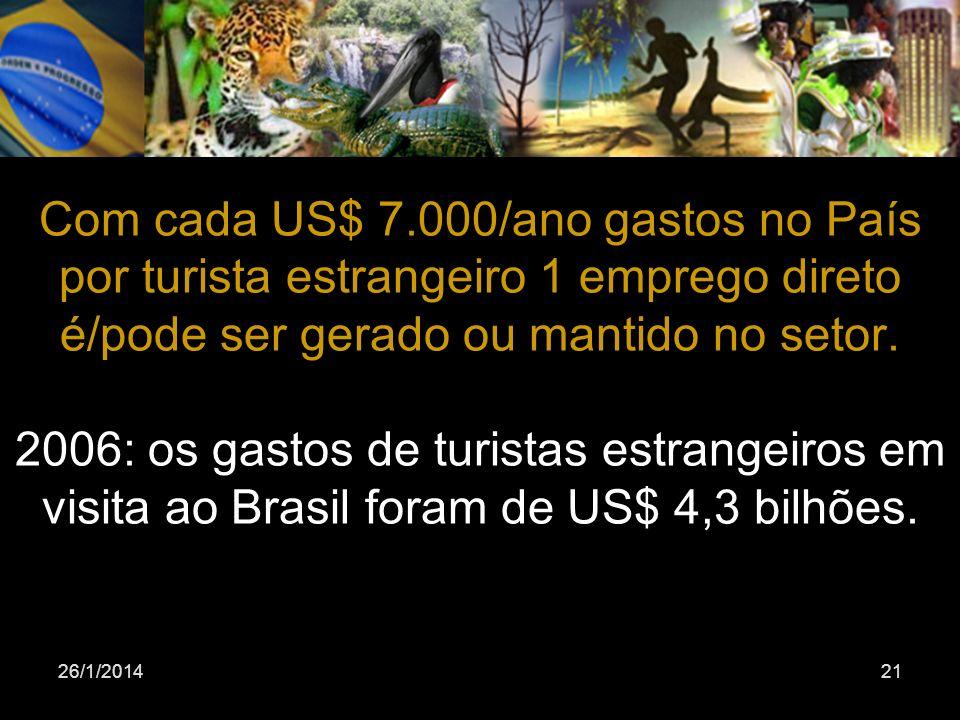 Com cada US$ 7.000/ano gastos no País por turista estrangeiro 1 emprego direto é/pode ser gerado ou mantido no setor. 2006: os gastos de turistas estrangeiros em visita ao Brasil foram de US$ 4,3 bilhões.