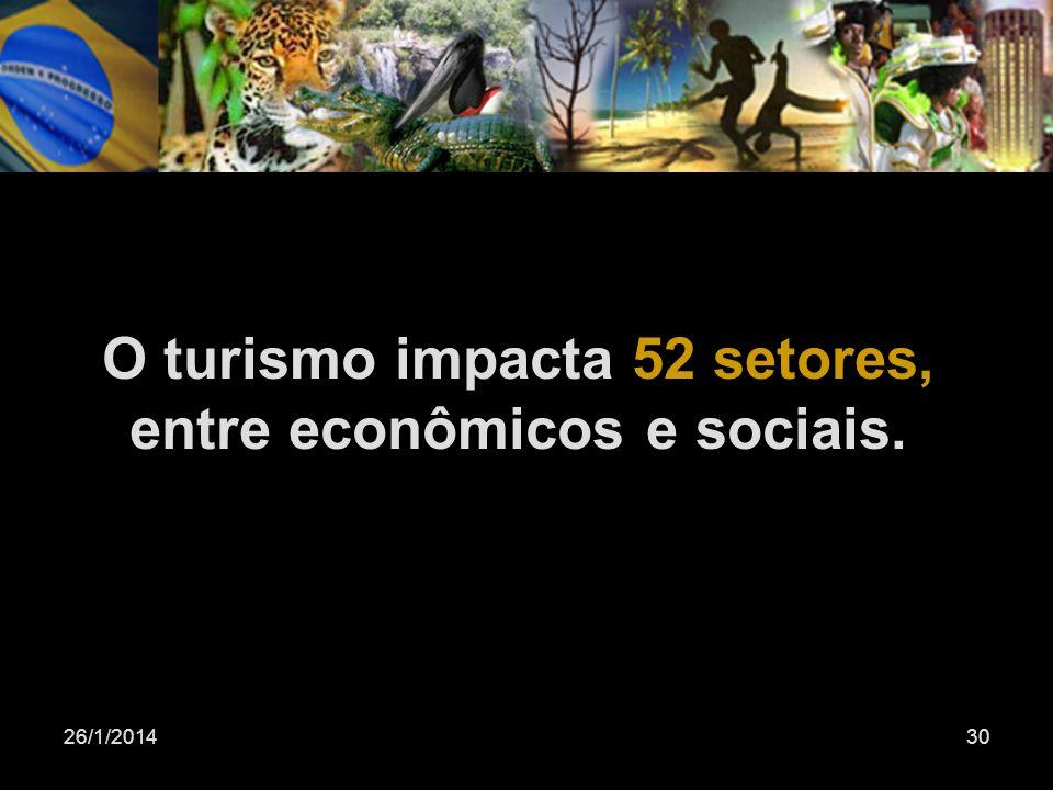O turismo impacta 52 setores, entre econômicos e sociais.