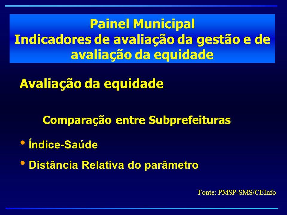 Painel Municipal Indicadores de avaliação da gestão e de avaliação da equidade