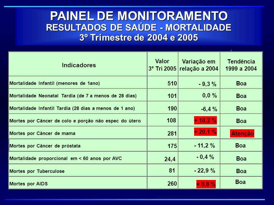PAINEL DE MONITORAMENTO RESULTADOS DE SAÚDE - MORTALIDADE