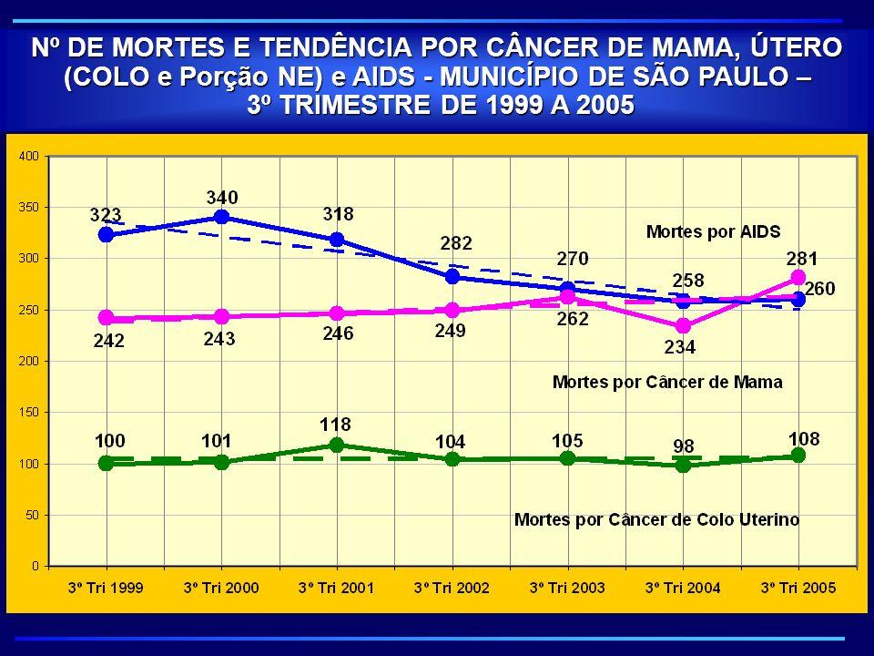 Nº DE MORTES E TENDÊNCIA POR CÂNCER DE MAMA, ÚTERO (COLO e Porção NE) e AIDS - MUNICÍPIO DE SÃO PAULO –