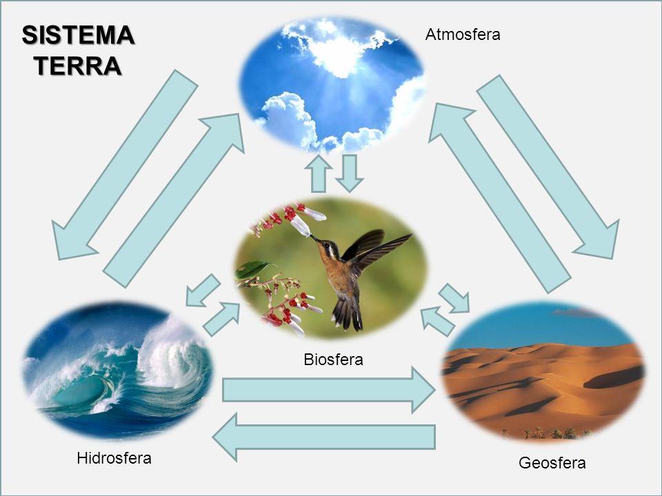 SISTEMA TERRA Atmosfera Biosfera Hidrosfera Geosfera