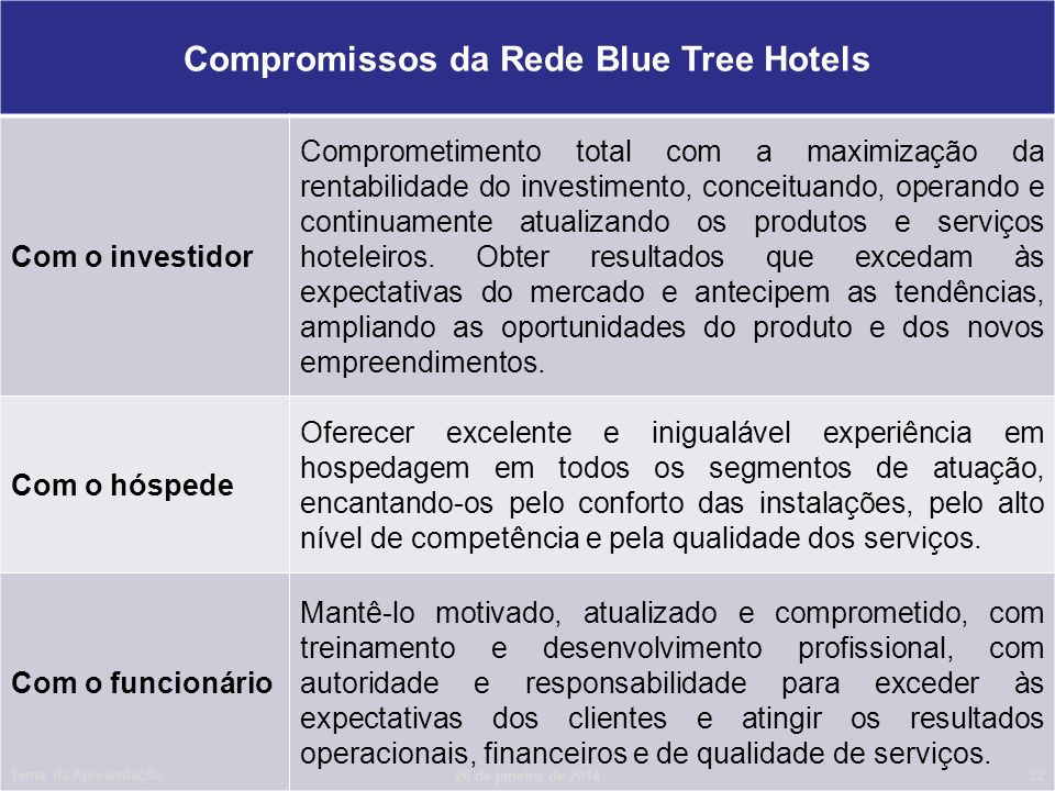 Compromissos da Rede Blue Tree Hotels