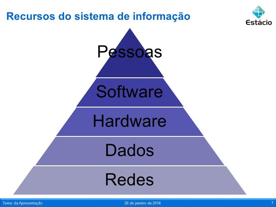 Recursos do sistema de informação